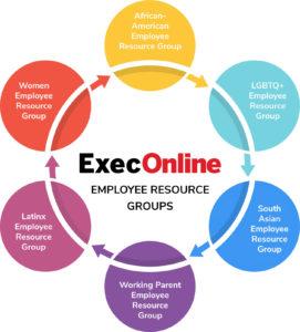 Introducing ExecOnline's 6 ERGs